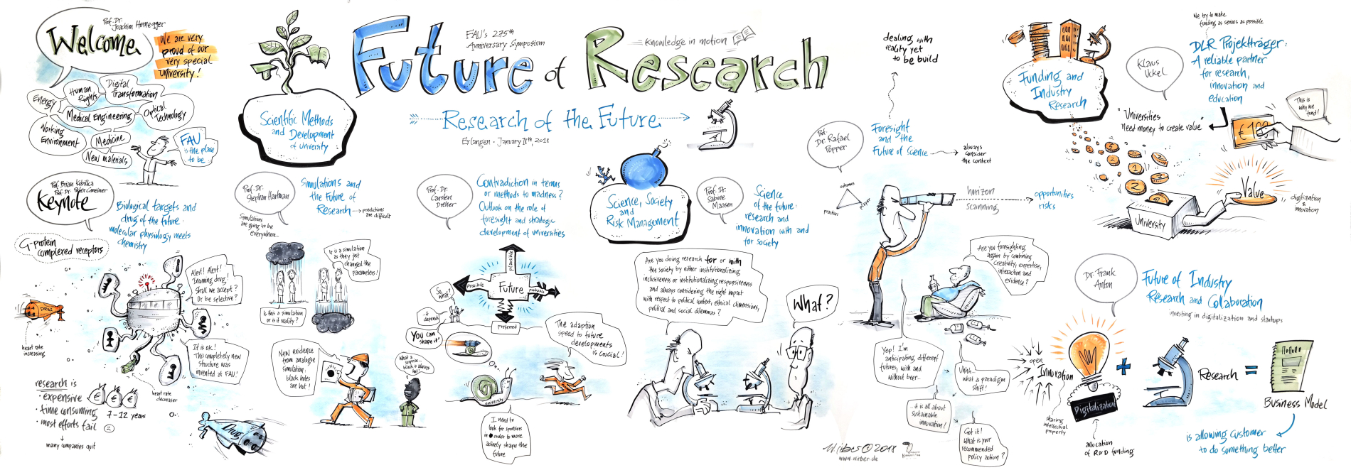 "Graphic Recording  Day 1 Symposium ""Future of Research – Research of the Future"""