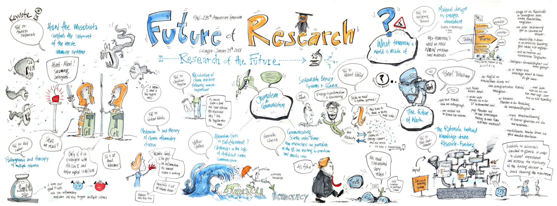 "Graphic Recording  Day 2 Symposium ""Future of Research – Research of the Future"""